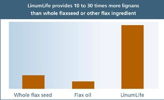 LinumLife